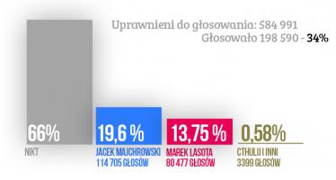 Trochę inne wyniki wyborów