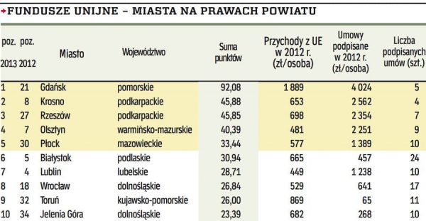 Wykorzystanie środków unijnych. Źródło danych: Rzeczpospolita. Tabela: krosno24.pl.