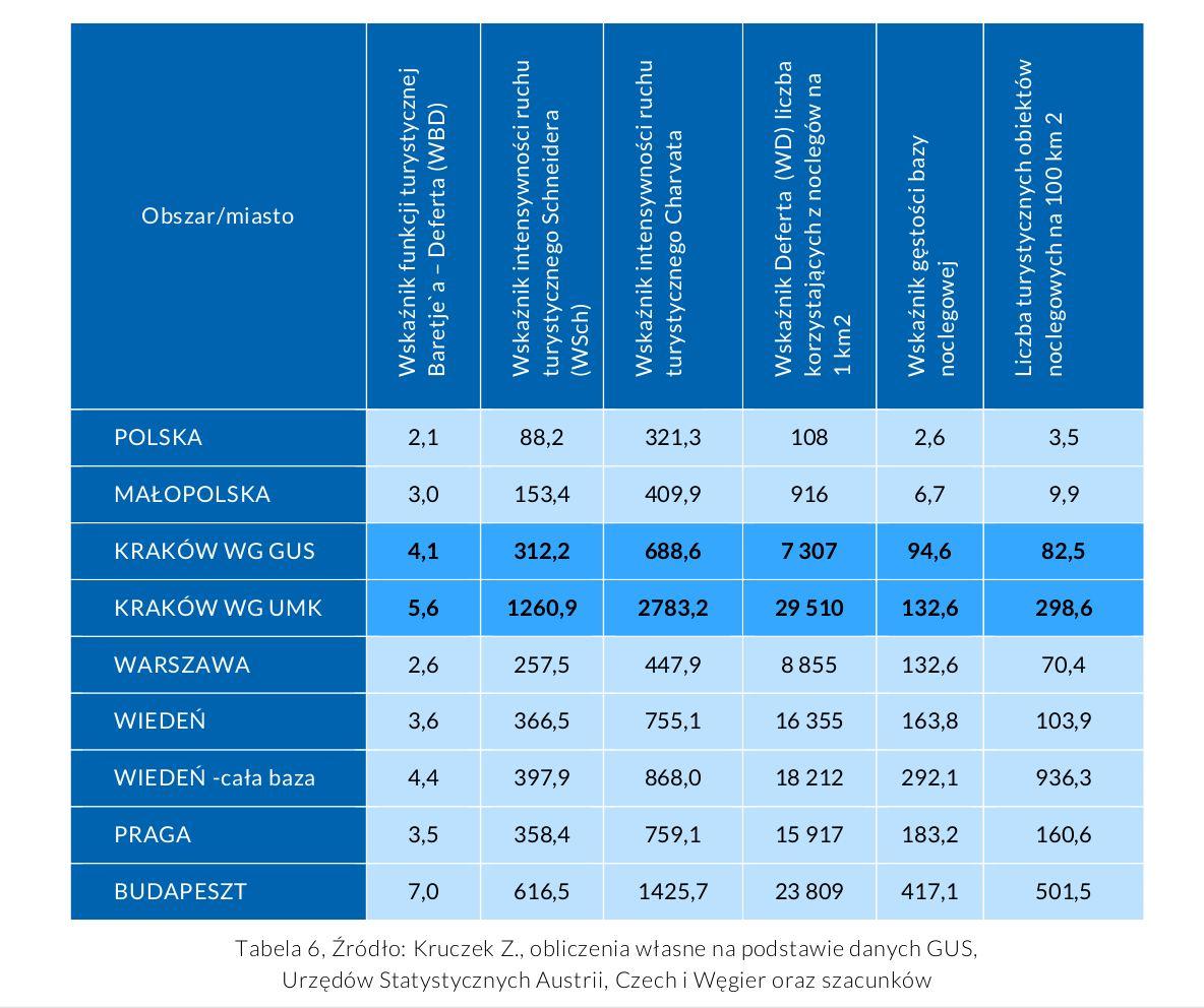 """""""Polityka zrównoważonej turystyki Krakowa na lata 2021-2028"""" przestawia różne miary obciążenia Krakowa ruchem turystycznym."""