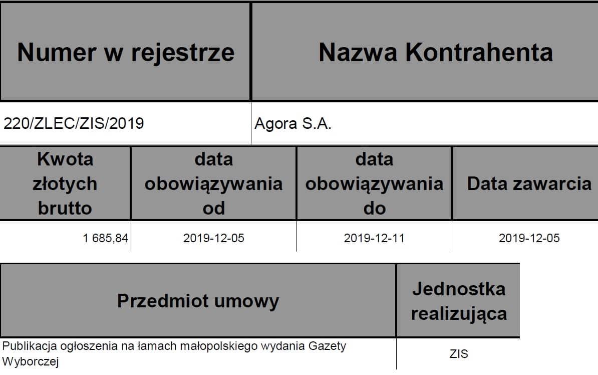 Krakowska Wyborcza Ogłoszenia