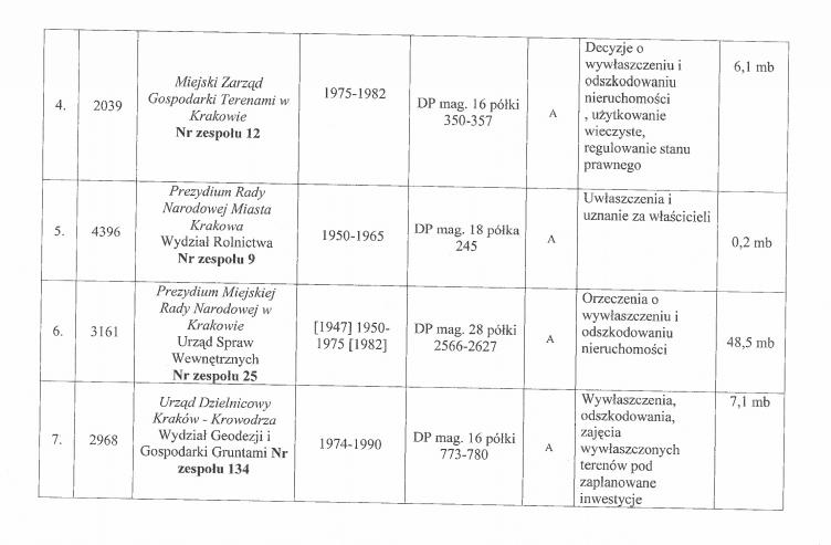 Fragment załącznika do protokołu kontroli. Widoczne kolejne zespoły dokumentów znajdujące się w Archiwum Urzędu Miasta Krakowa.