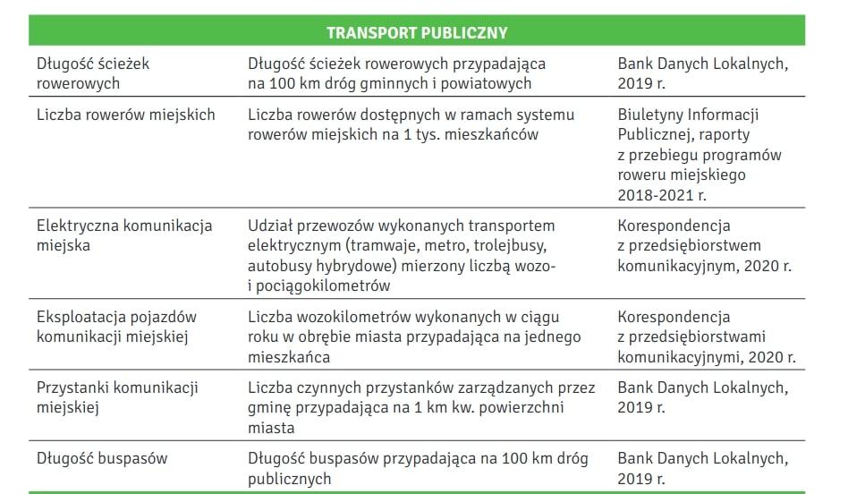 """Ranking transportu publicznego w polskich miastach został sporządzony według powyższych kryteriów. Źródło: """"Zielone miasta. Polskie miasta na rzecz klimatu, środowiska i zdrowia mieszkańców""""."""