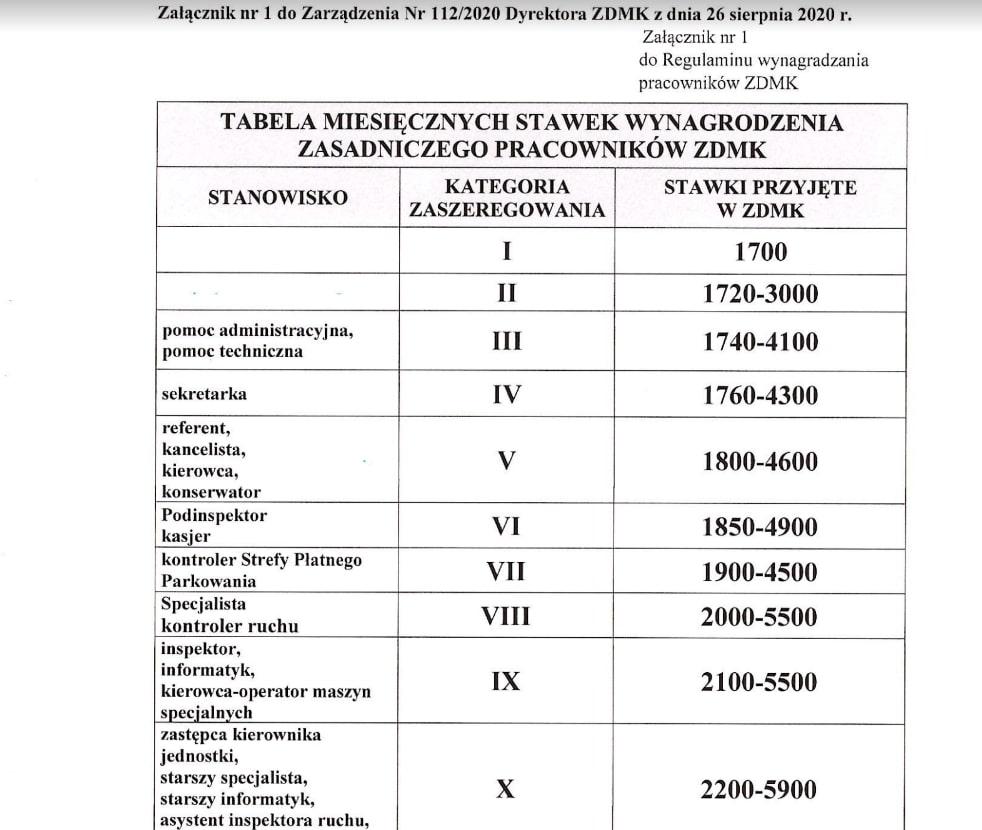 Zarząd Dróg Miasta Krakowa Pensje regulamin