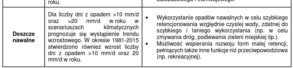 Deszcze nawalne Kraków wczujmy się w klimat.