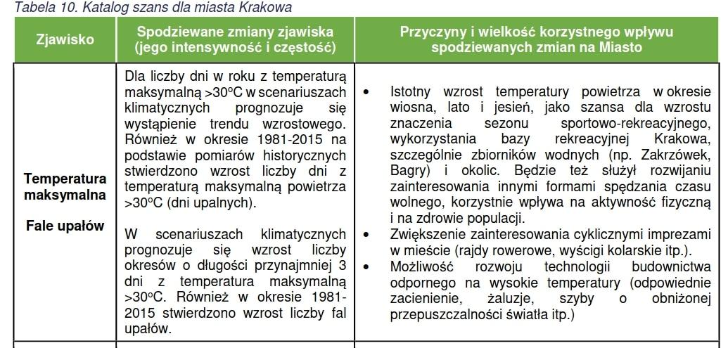 """Fale upałów to szansa dla Krakowa. Źródło: """"Wczujmy się w klimat""""."""